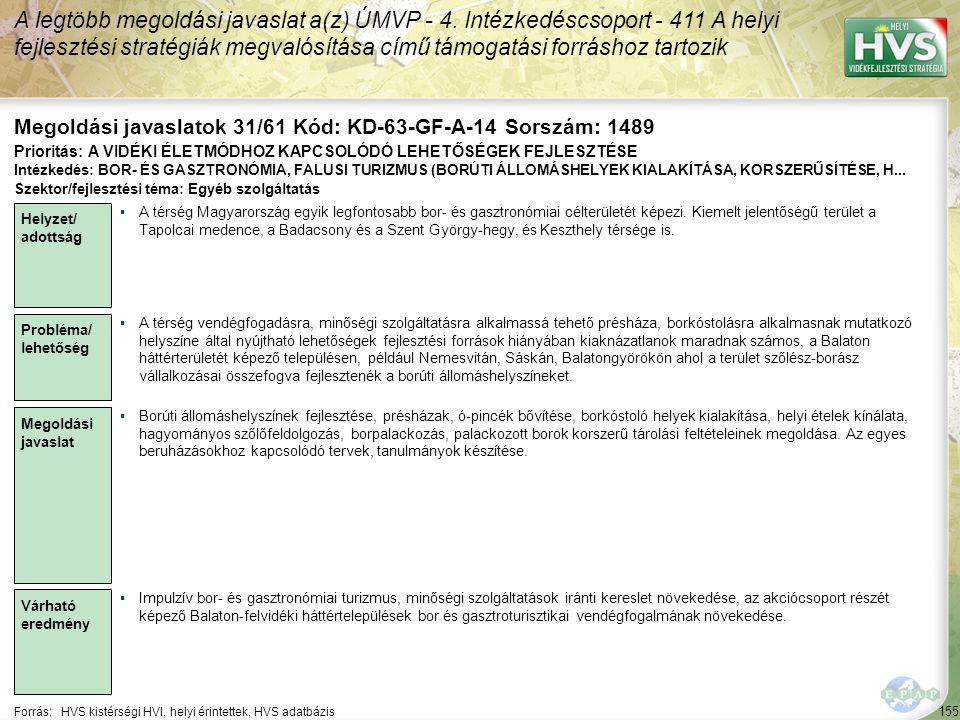 155 Forrás:HVS kistérségi HVI, helyi érintettek, HVS adatbázis Megoldási javaslatok 31/61 Kód: KD-63-GF-A-14 Sorszám: 1489 A legtöbb megoldási javasla