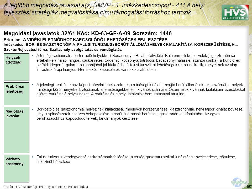 157 Forrás:HVS kistérségi HVI, helyi érintettek, HVS adatbázis Megoldási javaslatok 32/61 Kód: KD-63-GF-A-09 Sorszám: 1446 A legtöbb megoldási javasla