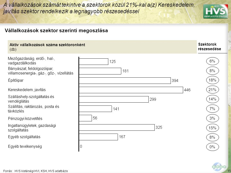 15 Forrás:HVS kistérségi HVI, KSH, HVS adatbázis Vállalkozások szektor szerinti megoszlása A vállalkozások számát tekintve a szektorok közül 21%-kal a