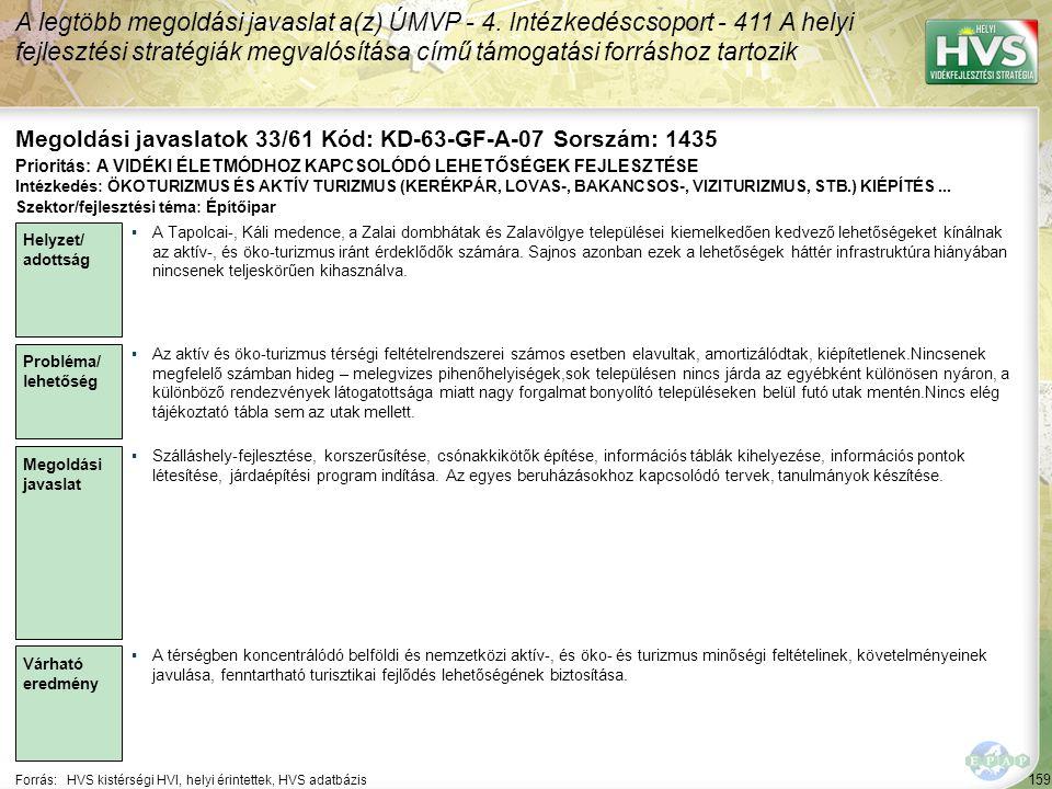 159 Forrás:HVS kistérségi HVI, helyi érintettek, HVS adatbázis Megoldási javaslatok 33/61 Kód: KD-63-GF-A-07 Sorszám: 1435 A legtöbb megoldási javasla