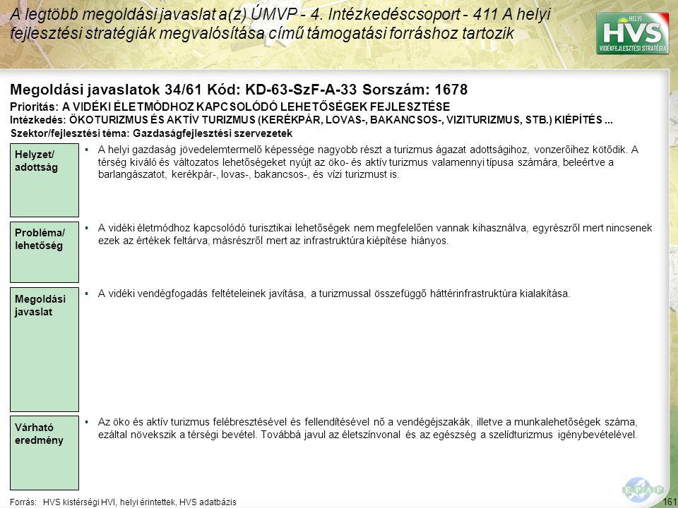 161 Forrás:HVS kistérségi HVI, helyi érintettek, HVS adatbázis Megoldási javaslatok 34/61 Kód: KD-63-SzF-A-33 Sorszám: 1678 A legtöbb megoldási javasl