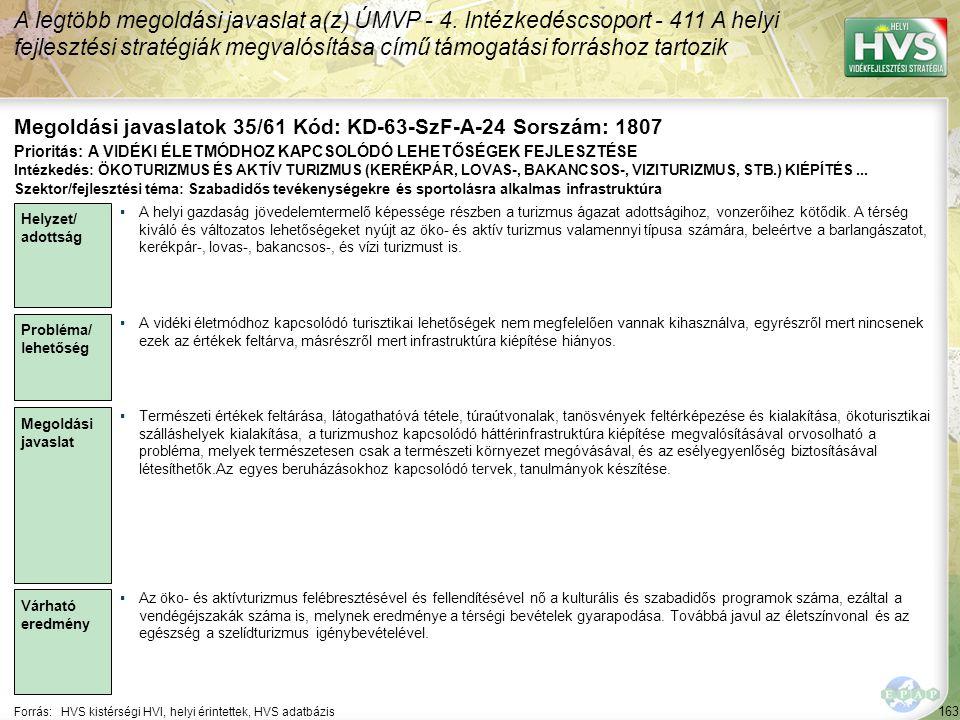 163 Forrás:HVS kistérségi HVI, helyi érintettek, HVS adatbázis Megoldási javaslatok 35/61 Kód: KD-63-SzF-A-24 Sorszám: 1807 A legtöbb megoldási javasl