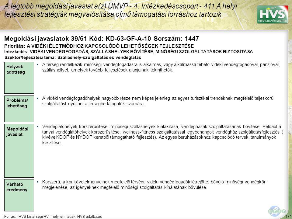171 Forrás:HVS kistérségi HVI, helyi érintettek, HVS adatbázis Megoldási javaslatok 39/61 Kód: KD-63-GF-A-10 Sorszám: 1447 A legtöbb megoldási javasla