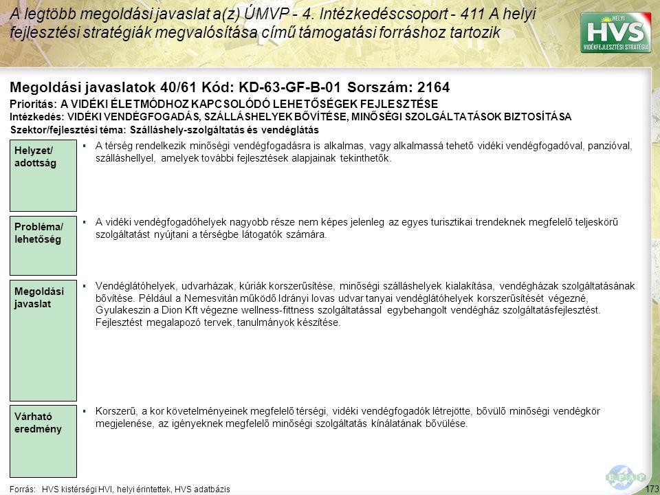 173 Forrás:HVS kistérségi HVI, helyi érintettek, HVS adatbázis Megoldási javaslatok 40/61 Kód: KD-63-GF-B-01 Sorszám: 2164 A legtöbb megoldási javasla