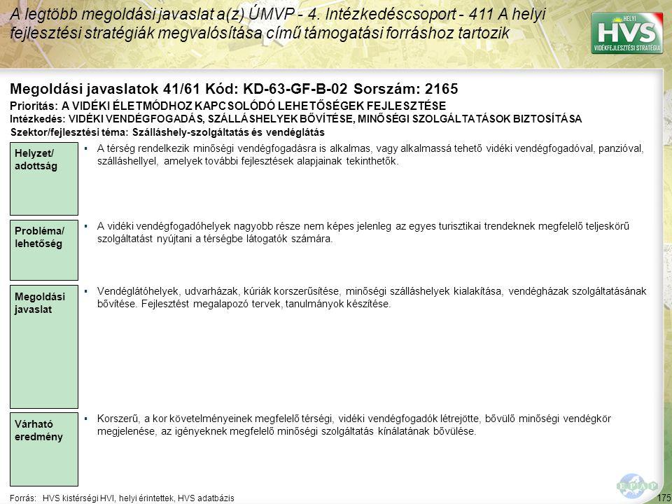 175 Forrás:HVS kistérségi HVI, helyi érintettek, HVS adatbázis Megoldási javaslatok 41/61 Kód: KD-63-GF-B-02 Sorszám: 2165 A legtöbb megoldási javasla