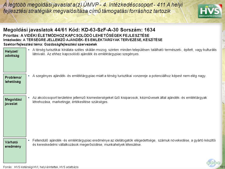 181 Forrás:HVS kistérségi HVI, helyi érintettek, HVS adatbázis Megoldási javaslatok 44/61 Kód: KD-63-SzF-A-30 Sorszám: 1634 A legtöbb megoldási javasl