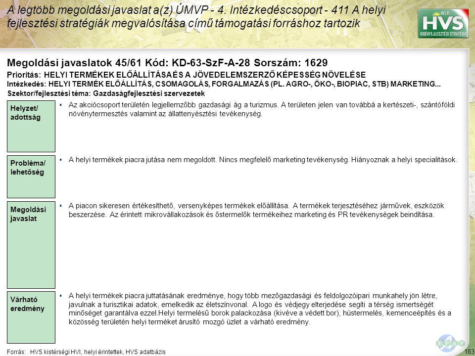 183 Forrás:HVS kistérségi HVI, helyi érintettek, HVS adatbázis Megoldási javaslatok 45/61 Kód: KD-63-SzF-A-28 Sorszám: 1629 A legtöbb megoldási javasl