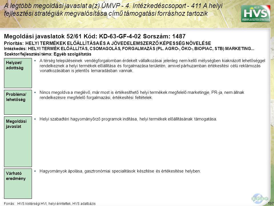 197 Forrás:HVS kistérségi HVI, helyi érintettek, HVS adatbázis Megoldási javaslatok 52/61 Kód: KD-63-GF-4-02 Sorszám: 1487 A legtöbb megoldási javasla