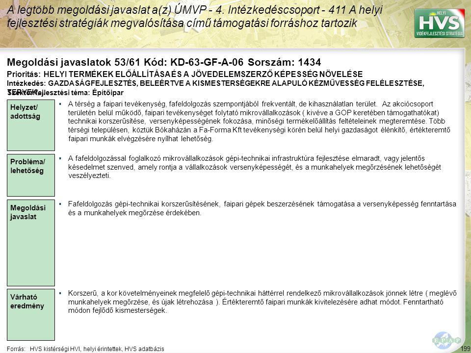 199 Forrás:HVS kistérségi HVI, helyi érintettek, HVS adatbázis Megoldási javaslatok 53/61 Kód: KD-63-GF-A-06 Sorszám: 1434 A legtöbb megoldási javasla