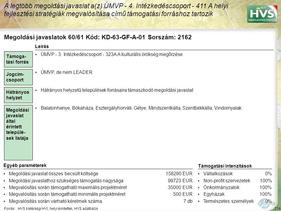 214 Forrás:HVS kistérségi HVI, helyi érintettek, HVS adatbázis A legtöbb megoldási javaslat a(z) ÚMVP - 4. Intézkedéscsoport - 411 A helyi fejlesztési