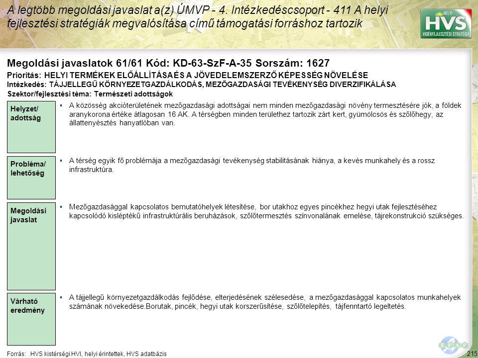 215 Forrás:HVS kistérségi HVI, helyi érintettek, HVS adatbázis Megoldási javaslatok 61/61 Kód: KD-63-SzF-A-35 Sorszám: 1627 A legtöbb megoldási javasl