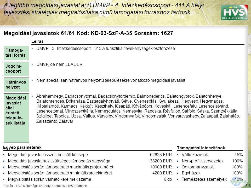 216 Forrás:HVS kistérségi HVI, helyi érintettek, HVS adatbázis A legtöbb megoldási javaslat a(z) ÚMVP - 4. Intézkedéscsoport - 411 A helyi fejlesztési