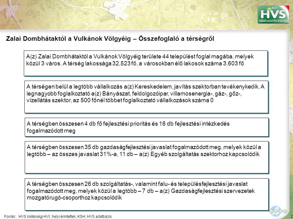 2 Forrás:HVS kistérségi HVI, helyi érintettek, KSH, HVS adatbázis Zalai Dombhátaktól a Vulkánok Völgyéig – Összefoglaló a térségről A térségen belül a
