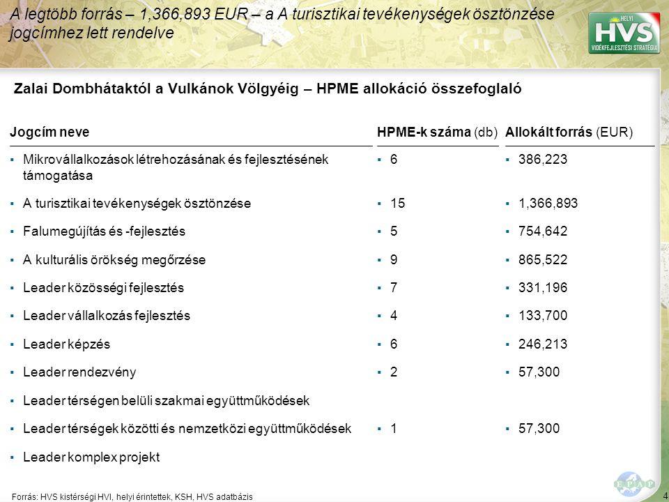 4 Forrás: HVS kistérségi HVI, helyi érintettek, KSH, HVS adatbázis A legtöbb forrás – 1,366,893 EUR – a A turisztikai tevékenységek ösztönzése jogcímh