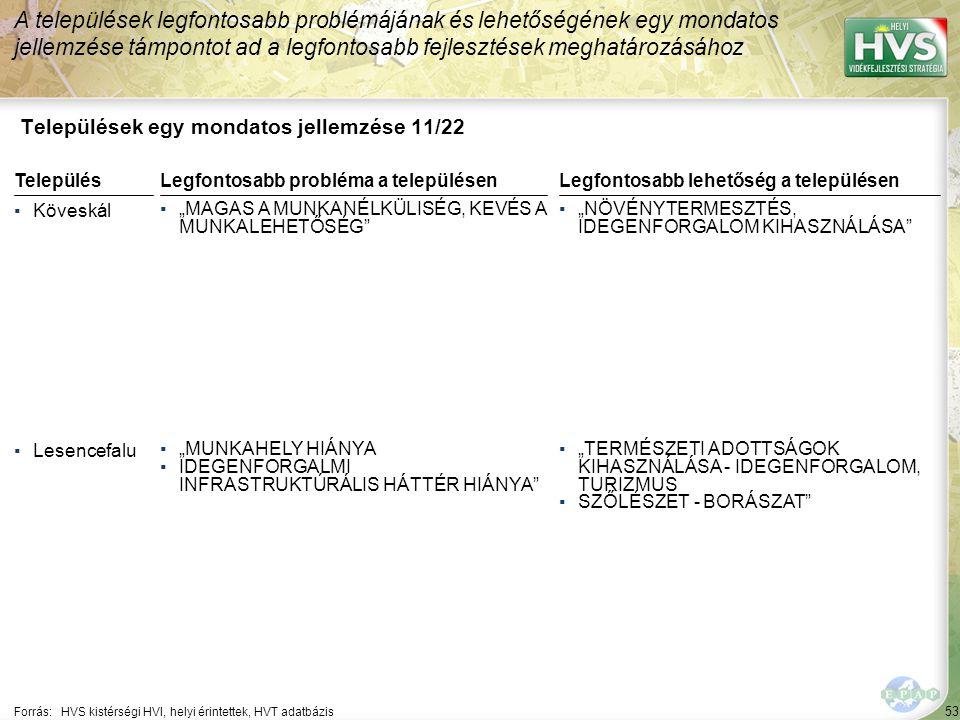 53 Települések egy mondatos jellemzése 11/22 A települések legfontosabb problémájának és lehetőségének egy mondatos jellemzése támpontot ad a legfonto