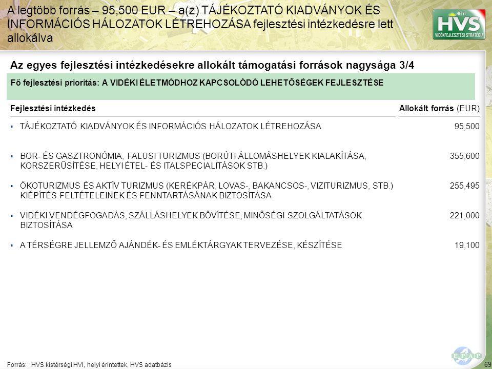 69 ▪TÁJÉKOZTATÓ KIADVÁNYOK ÉS INFORMÁCIÓS HÁLOZATOK LÉTREHOZÁSA Forrás:HVS kistérségi HVI, helyi érintettek, HVS adatbázis Az egyes fejlesztési intézk