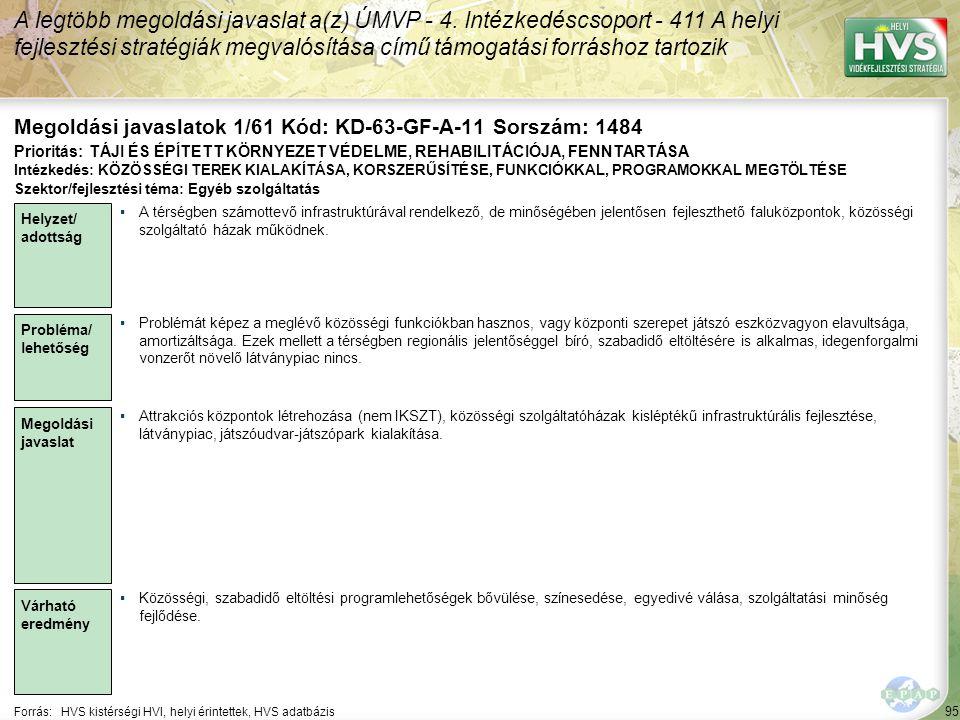 95 Forrás:HVS kistérségi HVI, helyi érintettek, HVS adatbázis Megoldási javaslatok 1/61 Kód: KD-63-GF-A-11 Sorszám: 1484 A legtöbb megoldási javaslat