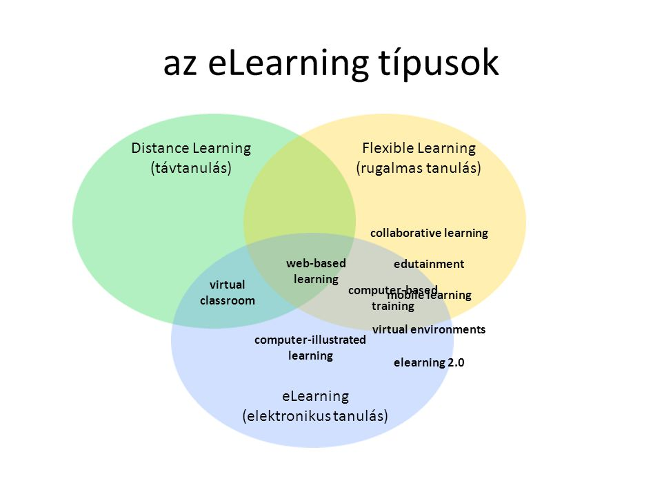 az eLearning típusok Distance Learning (távtanulás) Flexible Learning (rugalmas tanulás) eLearning (elektronikus tanulás) computer-illustrated learning virtual classroom collaborative learning computer-based training web-based learning edutainment mobile learning virtual environments elearning 2.0