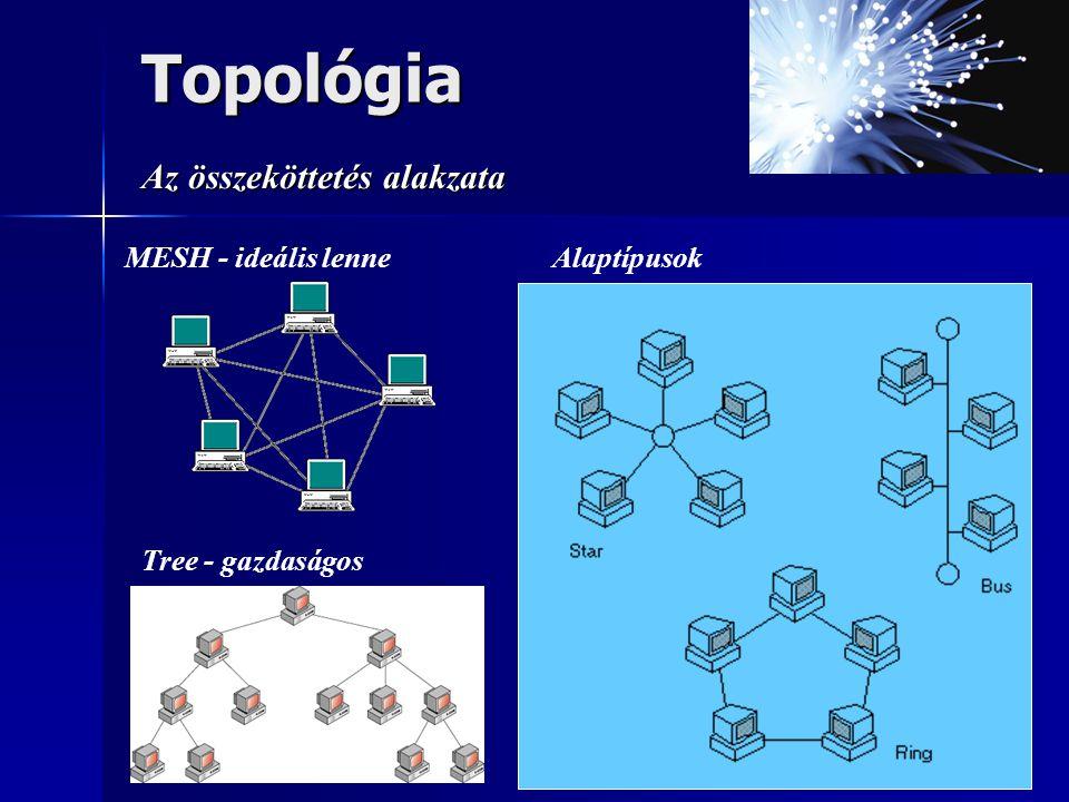 Az összeköttetés alakzata Topológia MESH - ideális lenneAlaptípusok Tree - gazdaságos