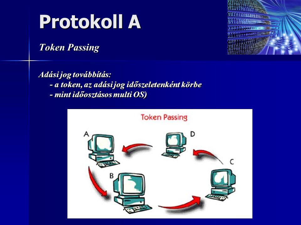 Protokoll A Token Passing Adási jog továbbítás: - a token, az adási jog időszeletenként körbe - mint időosztásos multi OS)