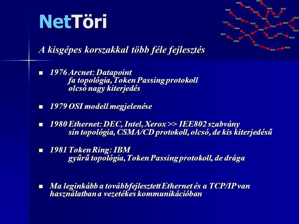 NetTöri A kisgépes korszakkal több féle fejlesztés  1976 Arcnet: Datapoint fa topológia, Token Passing protokoll olcsó nagy kiterjedés  1979 OSI mod