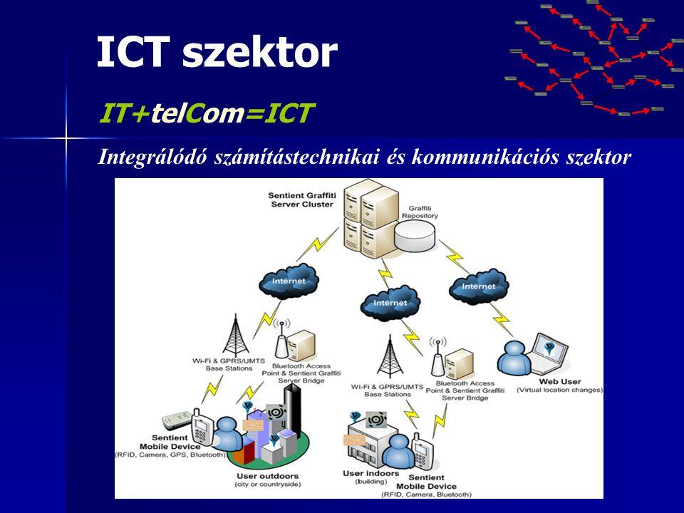 ICT szektor IT+telCom=ICT Integrálódó számítástechnikai és kommunikációs szektor