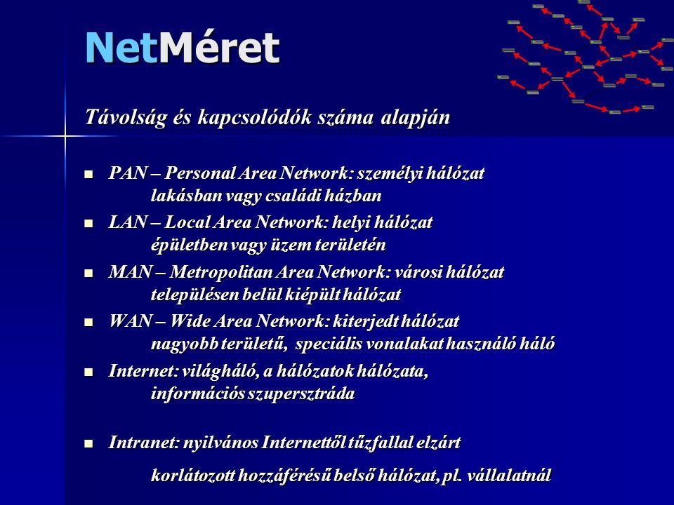 Adatátvitel Bármilyen jeltovábbító eszköz lehet  Vezetékes: - telefon vezeték (kapcsolt modem, ADSL) - koaxiális kábel (10-100 Mbit/s) LAN, KábelNet - UTP/STP kábel (100-1000Mbit/s) LAN - optikai kábel (Gbit/s fölött) MAN, WAN, Internet FiberNet, kötegelve gerincvezetékek  Vezeték nélküli : - rádió hullám: korai kísérletek (lassú + lehallgatható) - mikrohullám: WLAN, GPRS, BlueTooth - infra fény IR
