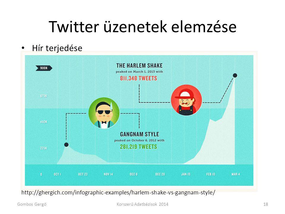 Twitter üzenetek elemzése • Hír terjedése http://ghergich.com/infographic-examples/harlem-shake-vs-gangnam-style/ Gombos GergőKorszerű Adatbázisok 201