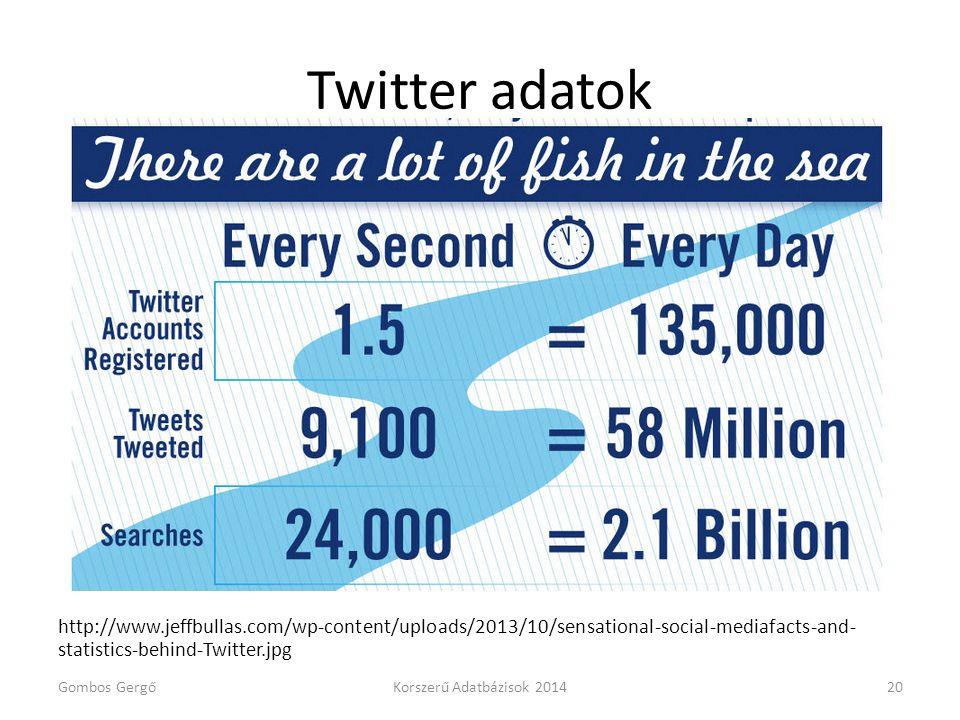 Twitter adatok http://www.jeffbullas.com/wp-content/uploads/2013/10/sensational-social-mediafacts-and- statistics-behind-Twitter.jpg Gombos GergőKorsz
