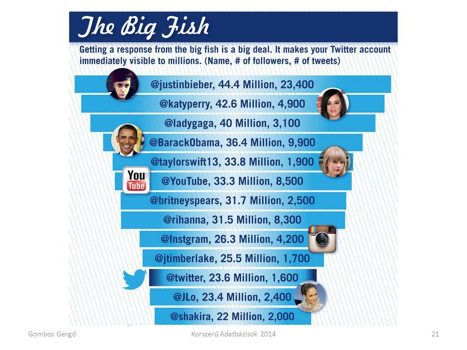 Twitter adatok Gombos GergőKorszerű Adatbázisok 201421