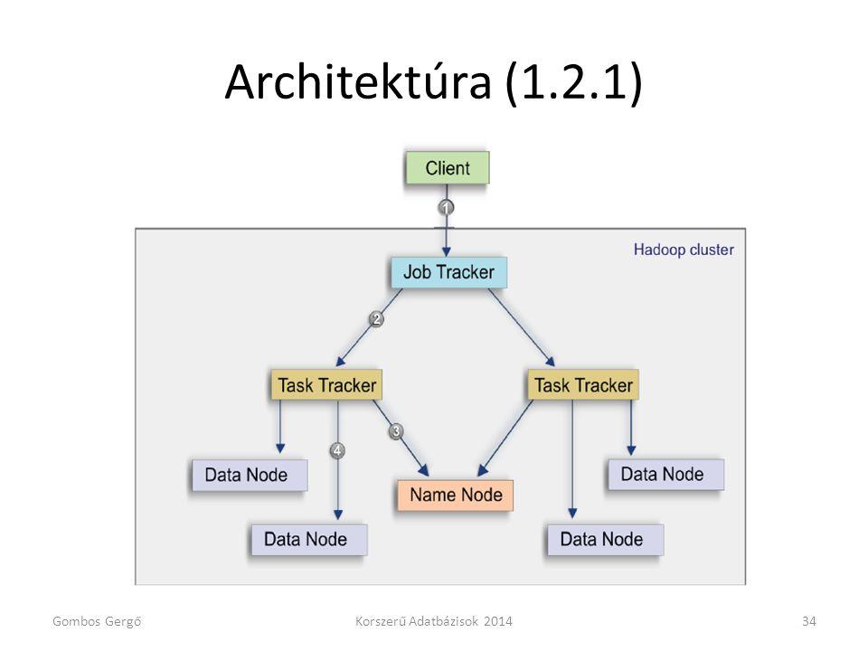 Architektúra (1.2.1) Gombos GergőKorszerű Adatbázisok 201434