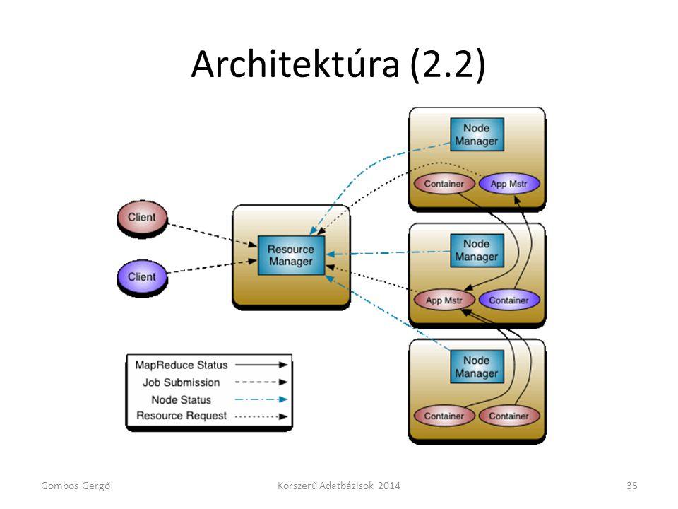 Architektúra (2.2) Gombos GergőKorszerű Adatbázisok 201435