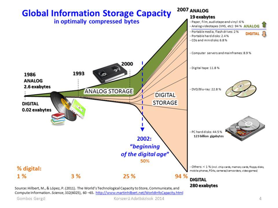 Hadoop történelem • 2004 – Google publikálja a MapReduce technikát • 2006 – Apache projekt lett Yahoo.