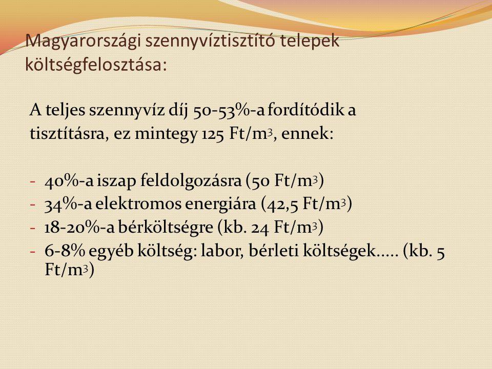 Magyarországi szennyvíztisztító telepek költségfelosztása: A teljes szennyvíz díj 50-53%-a fordítódik a tisztításra, ez mintegy 125 Ft/m 3, ennek: - 4