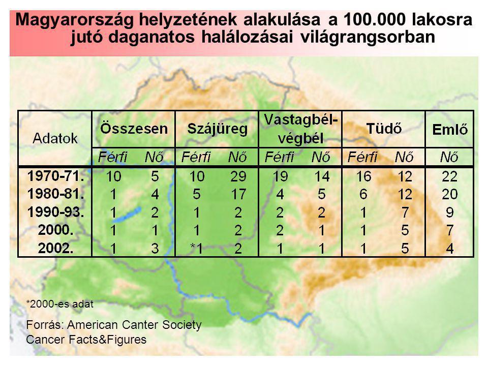 Magyarország helyzetének alakulása a 100.000 lakosra jutó daganatos halálozásai világrangsorban *2000-es adat Forrás: American Canter Society Cancer F