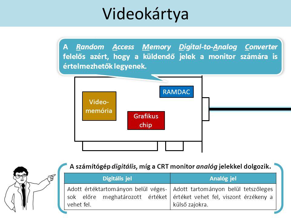 Videokártya RAMDAC Grafikus chip Video- memória A Random Access Memory Digital-to-Analog Converter felelős azért, hogy a küldendő jelek a monitor számára is értelmezhetők legyenek.