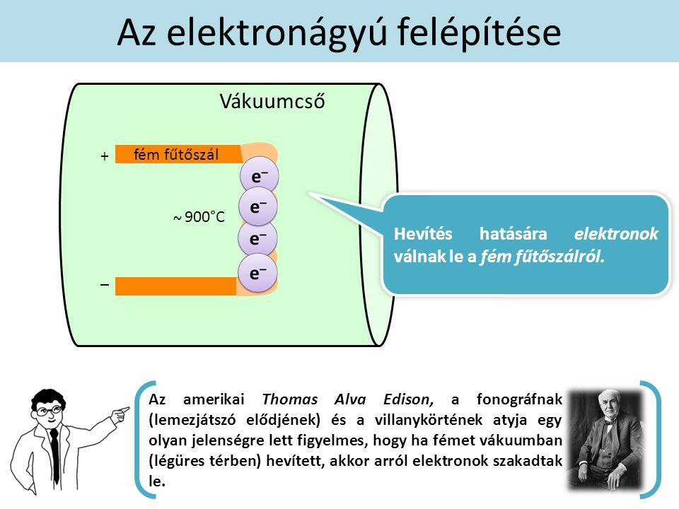 fém fűtőszál Az elektronágyú felépítése + – Vákuumcső Az amerikai Thomas Alva Edison, a fonográfnak (lemezjátszó elődjének) és a villanykörtének atyja egy olyan jelenségre lett figyelmes, hogy ha fémet vákuumban (légüres térben) hevített, akkor arról elektronok szakadtak le.