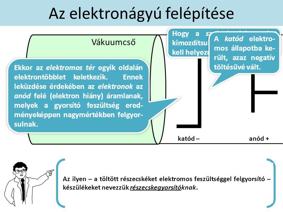fém fűtőszál Az elektronágyú felépítése + – Vákuumcső Hogy a szabad elektronokat kimozdítsuk, elektromos térbe kell helyeznünk őket. katód –anód + Az