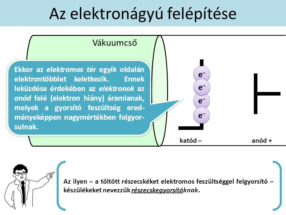 katódanód negatív pólusú elektródapozitív pólusú elektróda Az ellentétes pólusok vonzzák egymást.
