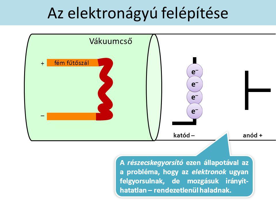 fém fűtőszál Az elektronágyú felépítése + – Vákuumcső katód –anód + A részecskegyorsító ezen állapotával az a probléma, hogy az elektronok ugyan felgyorsulnak, de mozgásuk irányít- hatatlan – rendezetlenül haladnak.