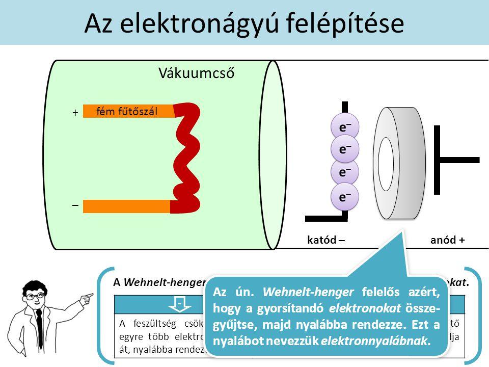 A Wehnelt-henger negatív töltésű, így taszítani képes az elektronokat. A feszültség csökkenésével egyre több elektront enged át, nyalábba rendezve őke