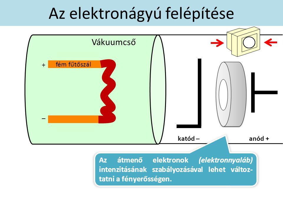 katód –anód + fém fűtőszál Az elektronágyú felépítése + – Vákuumcső Az átmenő elektronok (elektronnyaláb) intenzitásának szabályozásával lehet változ- tatni a fényerősségen.