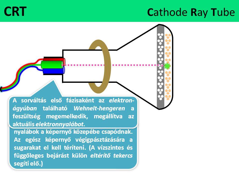 CRT Cathode Ray Tube Alapesetben az elektronágyúkból kilövellt nyalábok a képernyő közepébe csapódnak. Az egész képernyő végigpásztázására a sugarakat