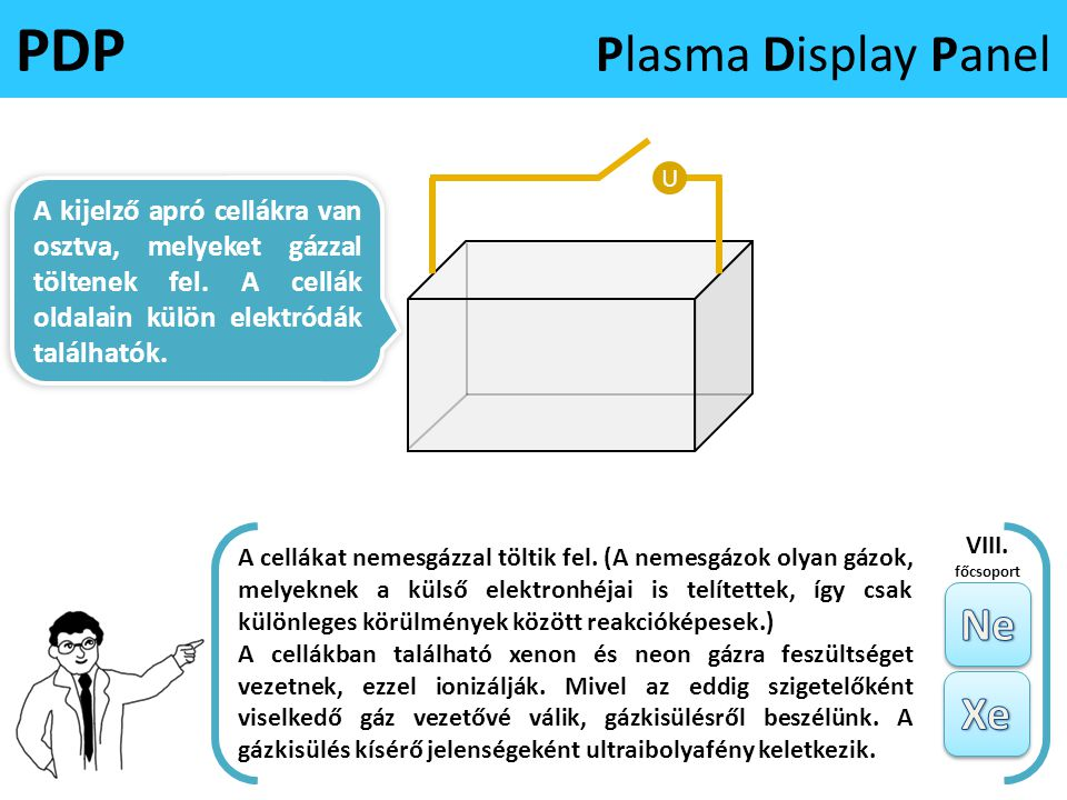 PDP Plasma Display Panel A kijelző apró cellákra van osztva, melyeket gázzal töltenek fel. A cellák oldalain külön elektródák találhatók. U A cellákat