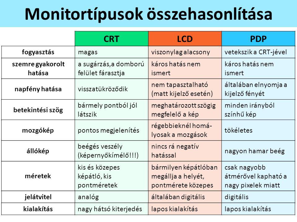Monitortípusok összehasonlítása CRTLCDPDP fogyasztásmagasviszonylag alacsonyvetekszik a CRT-jével szemre gyakorolt hatása a sugárzás,a domború felület