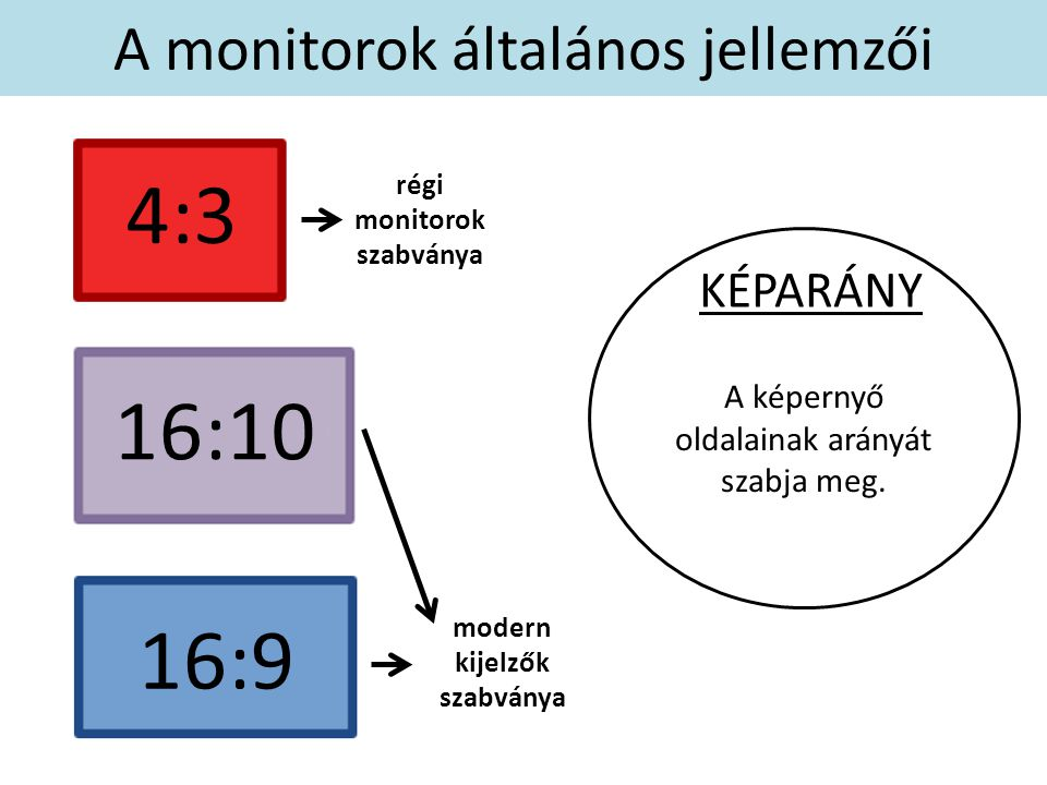 A képernyő oldalainak arányát szabja meg. KÉPARÁNY A monitorok általános jellemzői régi monitorok szabványa modern kijelzők szabványa 4:3 16:10 16:9
