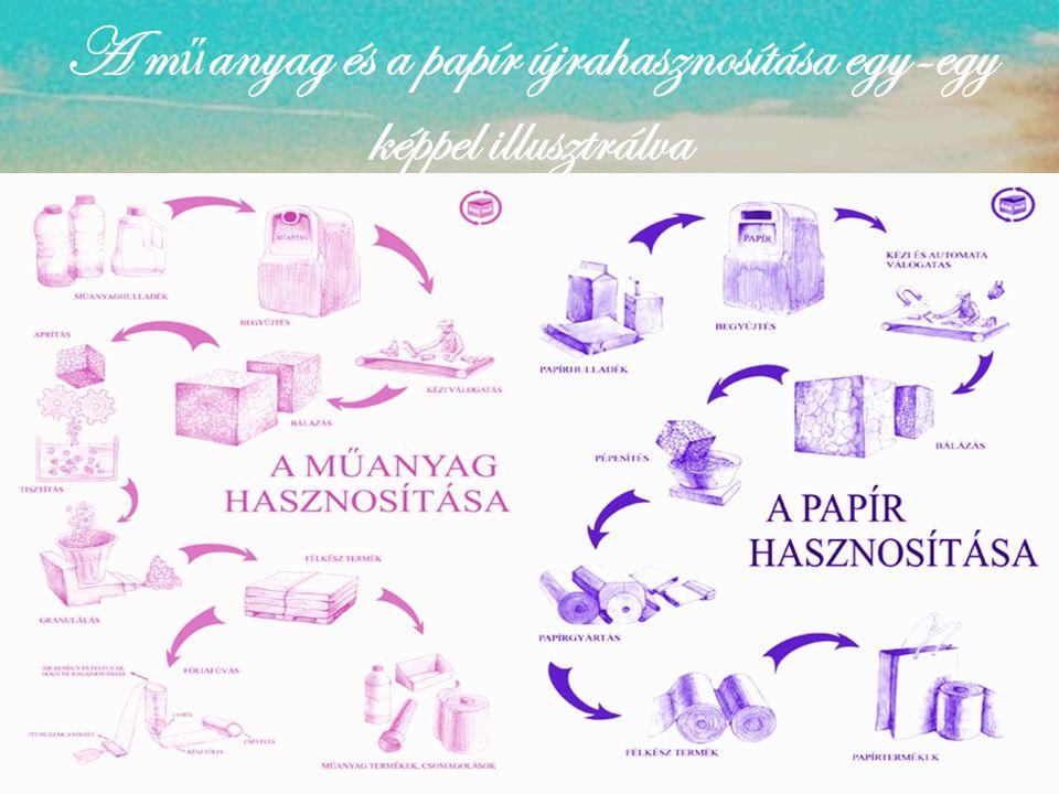 A m ű anyag és a papír újrahasznosítása egy-egy képpel illusztrálva