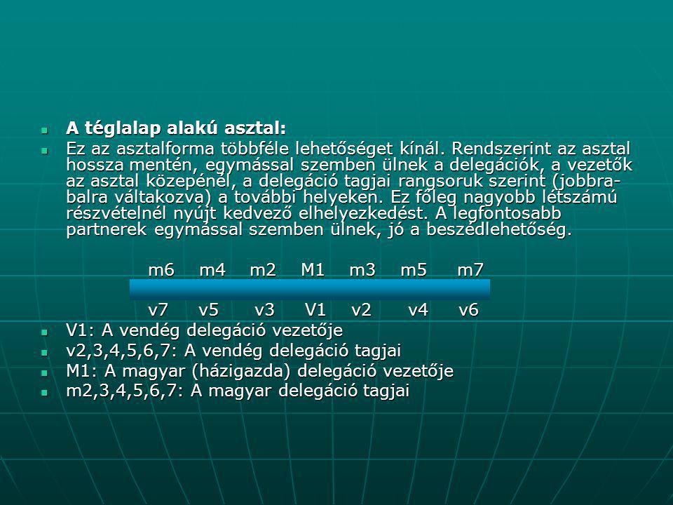  A négyzet alakú asztalnál egyszerre több delegáció elhelyezését kell megtervezni és szervezni.
