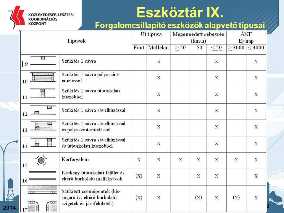 2014. április 4. 42 Eszköztár IX. Forgalomcsillapító eszközök alapvető típusai
