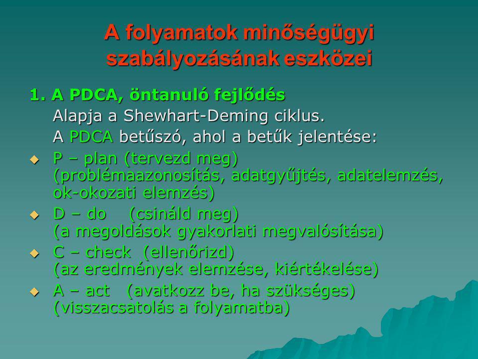 A folyamatok minőségügyi szabályozásának eszközei 1. A PDCA, öntanuló fejlődés Alapja a Shewhart-Deming ciklus. A PDCA betűszó, ahol a betűk jelentése